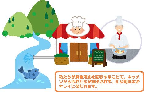 私たちが廃食用油を回収することで、キッチンから汚れた水が排出されず、川や湖の水がキレイに保たれます。